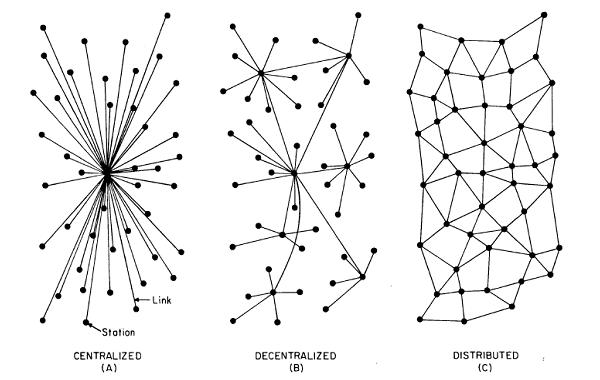 bitcoin decentralized network