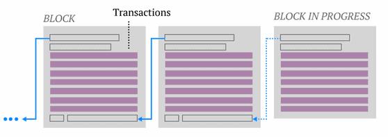 cómo es un blockchain