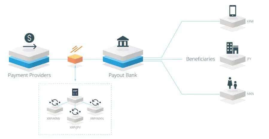 Qué es Ripple: altcoin que desarrolla software para bancos