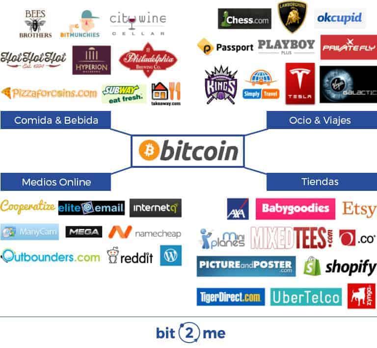 Donde usar Bitcoin