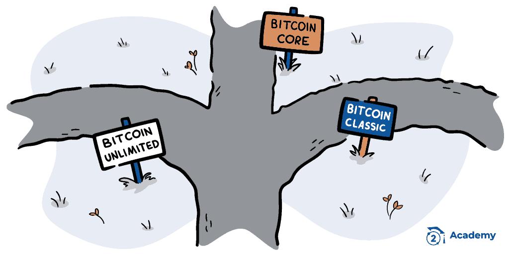bitcoin core vs bitcoin classic vs bitcoin unlimited