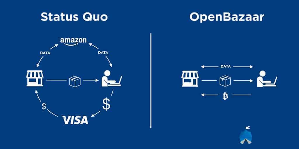 como funciona open bazaar