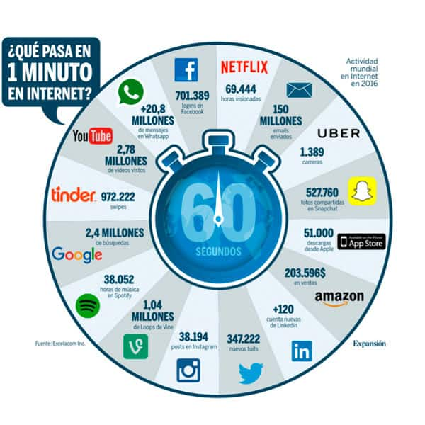 Internet in 60 seconds