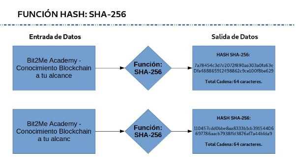 Example of how to encode a SHA-256 function