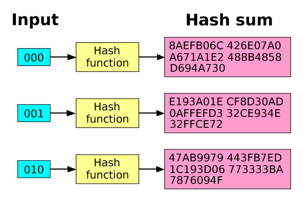 funcion hash en las criptomonedas