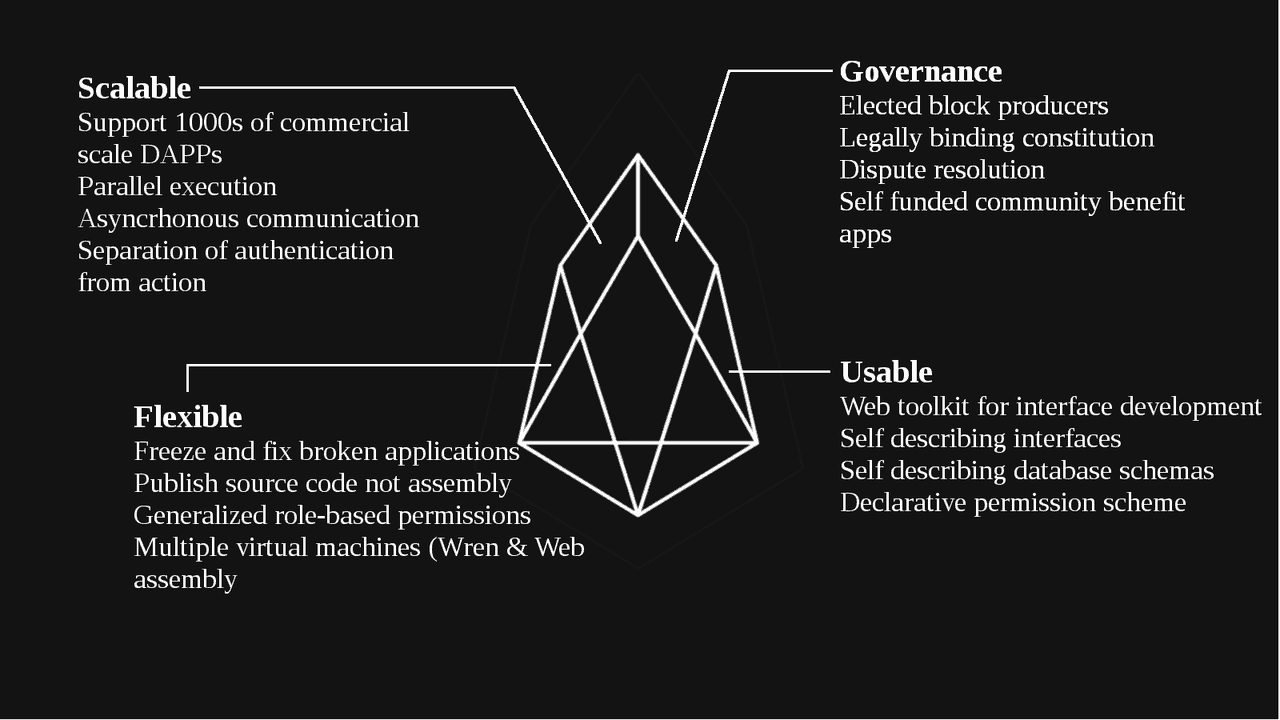 What is EOS, EOS cryptocurrency