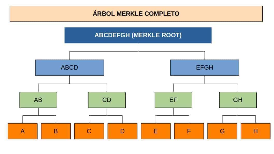 Exemplo de uma árvore merkle