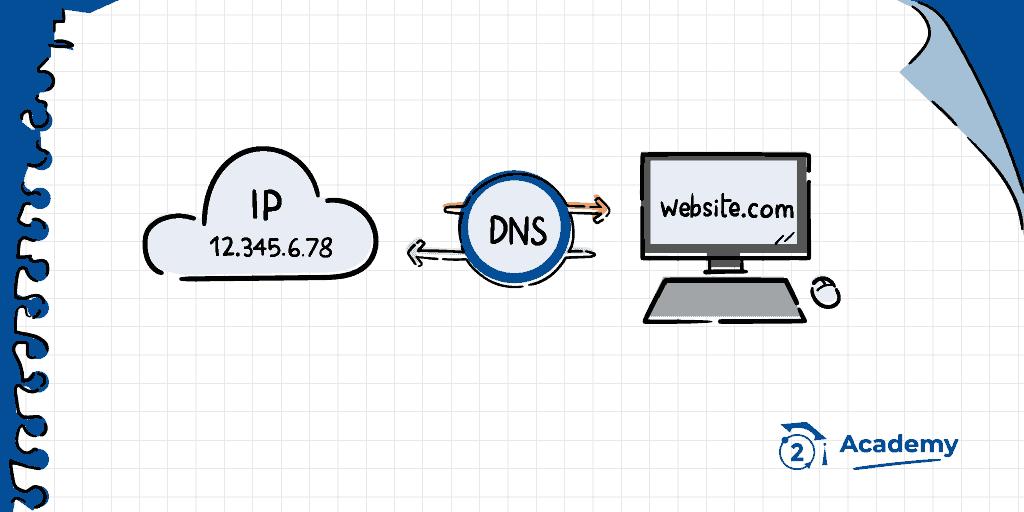 O que são dns, change dns namecoin, internet dns e criptomoedas