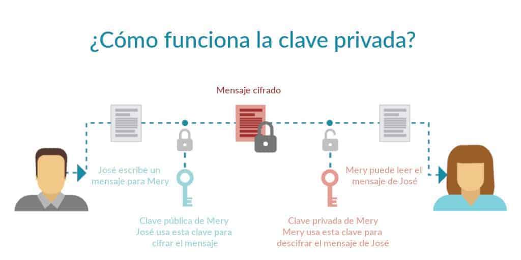 como-funciona-clave-privada