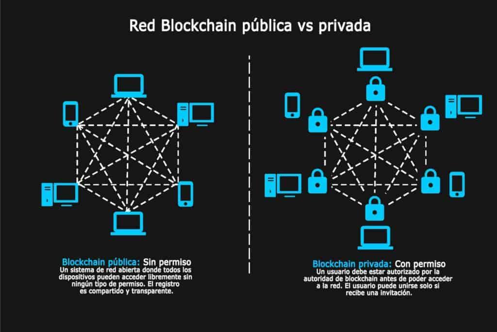 Red-Blockchain-pública-vs-privada