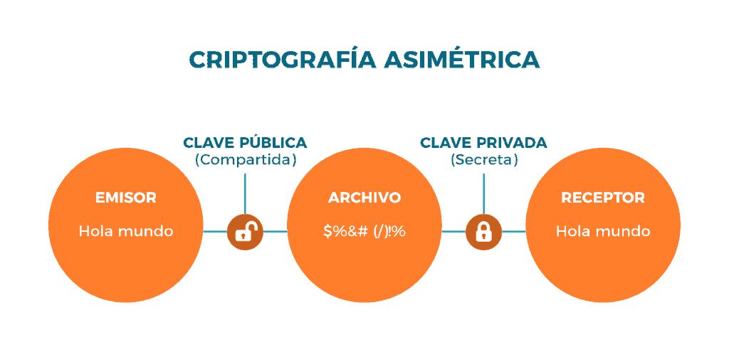 Ejemplo de criptografía asimétrica