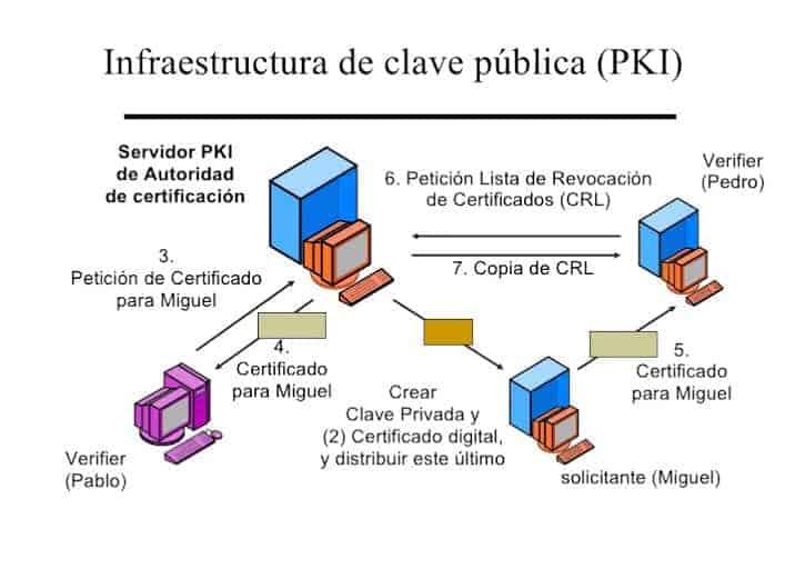 infraestructura de clave pública (PKI)