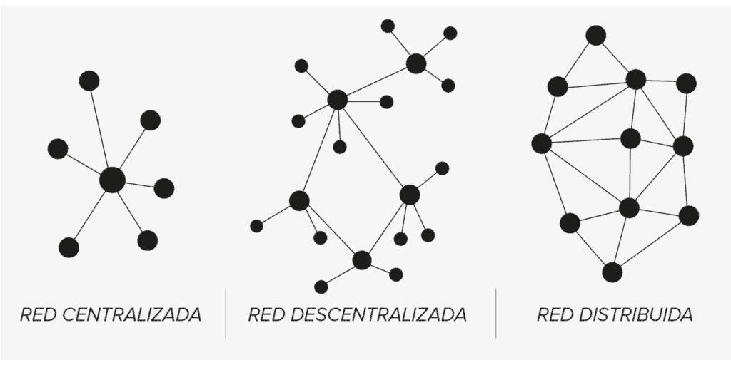 Types of cryptocurrency networks, types of blockchain networks