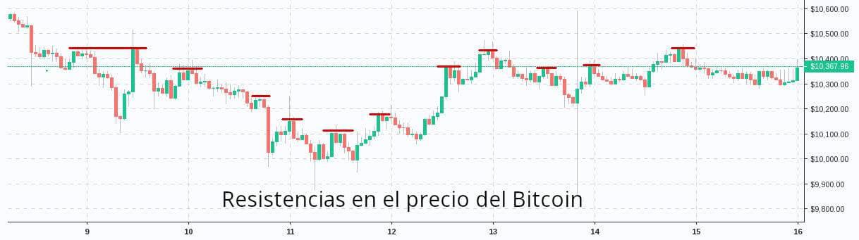 Gráfica con ejemplo de puntos de resistencia en el precio de Bitcoin, Ejemplo de puntos de resistencia en el precio de Bitcoin, Resistencias en el precio de Bitcoin