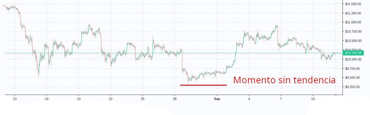 Gráfica mostrando un movimiento sin tendencia o de tendencia lateral dentro de Bitcoin, Ejemplo de una tendencia lateral en Bitcoin, Grafica de tendencia lateral en Bitcoin