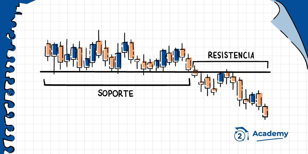 Que son el soporte y la resistencia en trading de criptomonedas, para que sirve el soporte y resistencia en trading de tokens y criptomonedas, como funciona el soporte y resistencia en trading de criptomonedas, que es soporte en trading, que es resistencia en trading