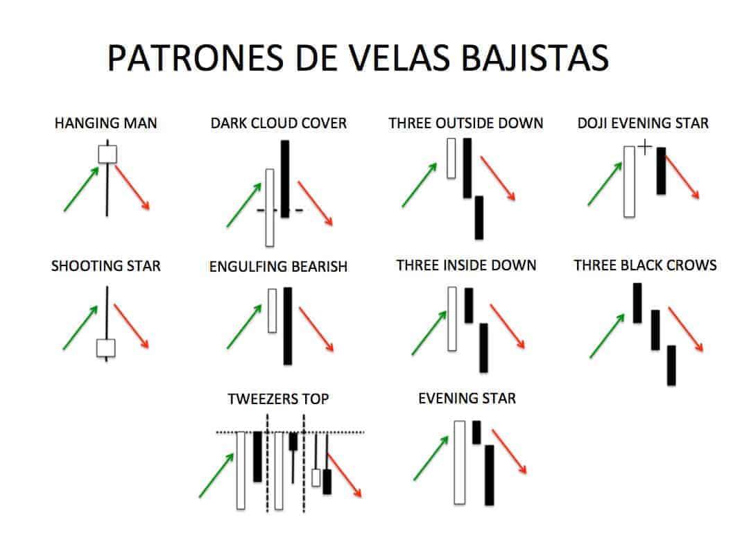 Algunos patrones de gráfico de velas bajistas Gráficos de velas con patrones bajistas, Patrones bajistas en gráficos de velas