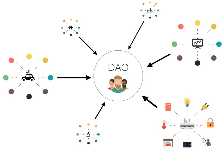 Graph of a DAO showing its interactions with different devices that participate within it, Graph of a DAO, a DAO and its interactions with its participants