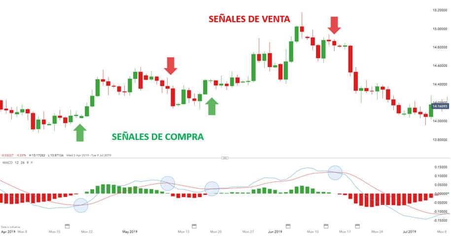 Sinais MACD em um gráfico, gráfico de mercado mostrando sinais MACD, MACD e seus sinais em um gráfico
