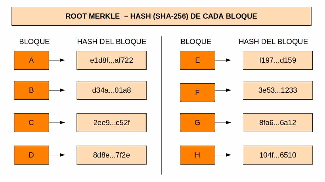 Second step to calculate a root hash