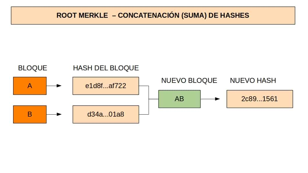 Third step to calculate the root hash