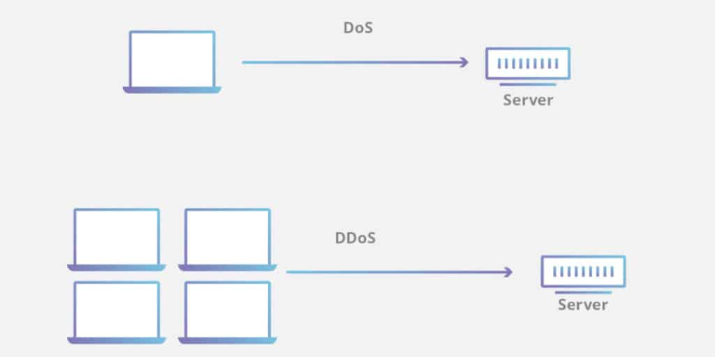 Example of a DDoS and DoS attack