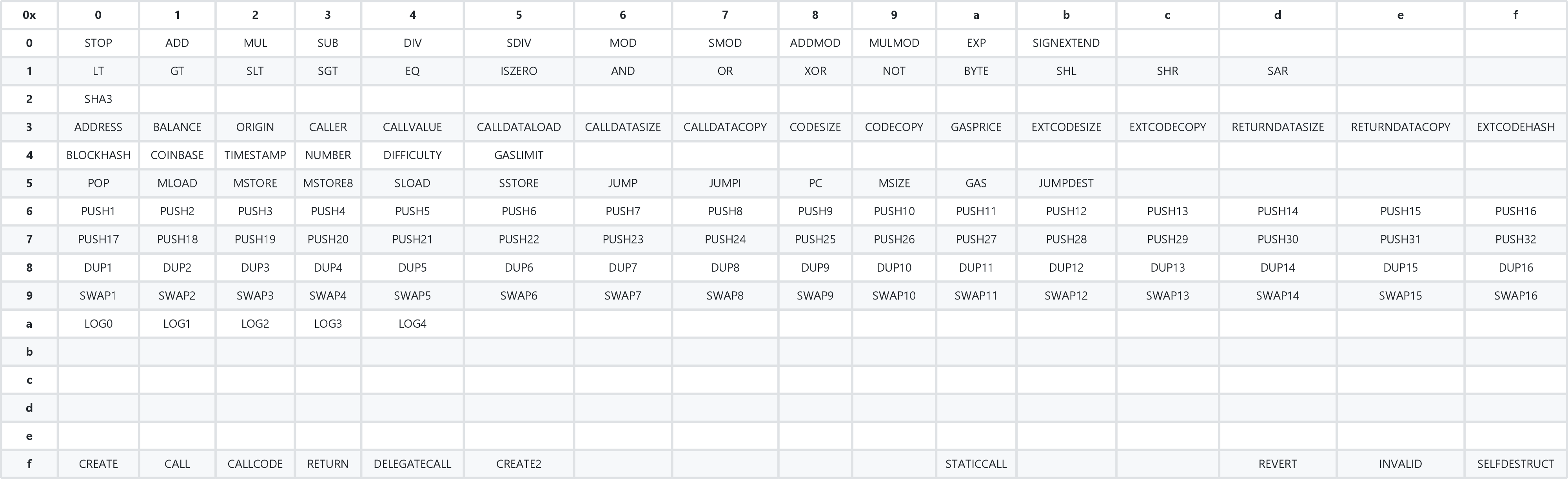 All OP_CODES of the EVM