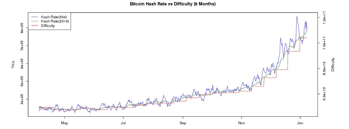dificultad minado de bitcoin mostrada por el explorador de bloques