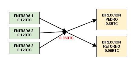 direcciones bitcoin retorno