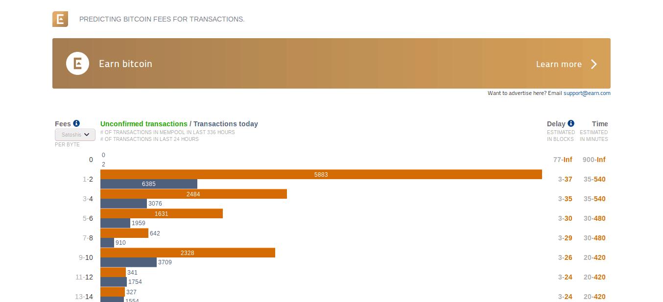 Bitcoin Earn Stats