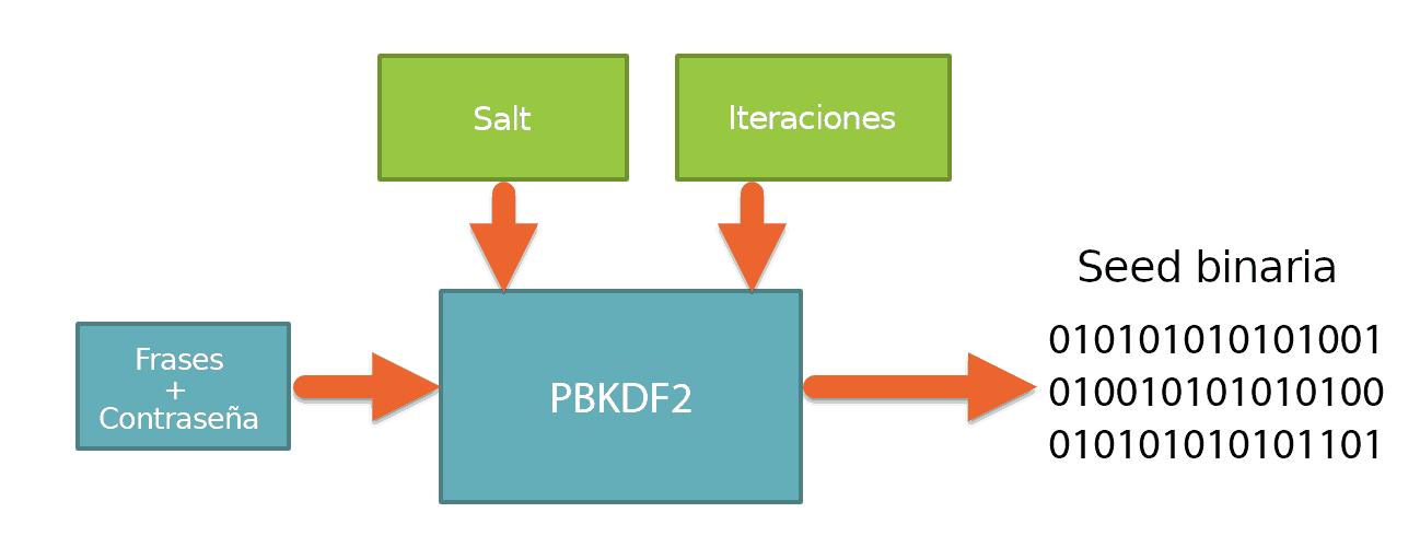 Demonstração de como funciona o PBKDF2
