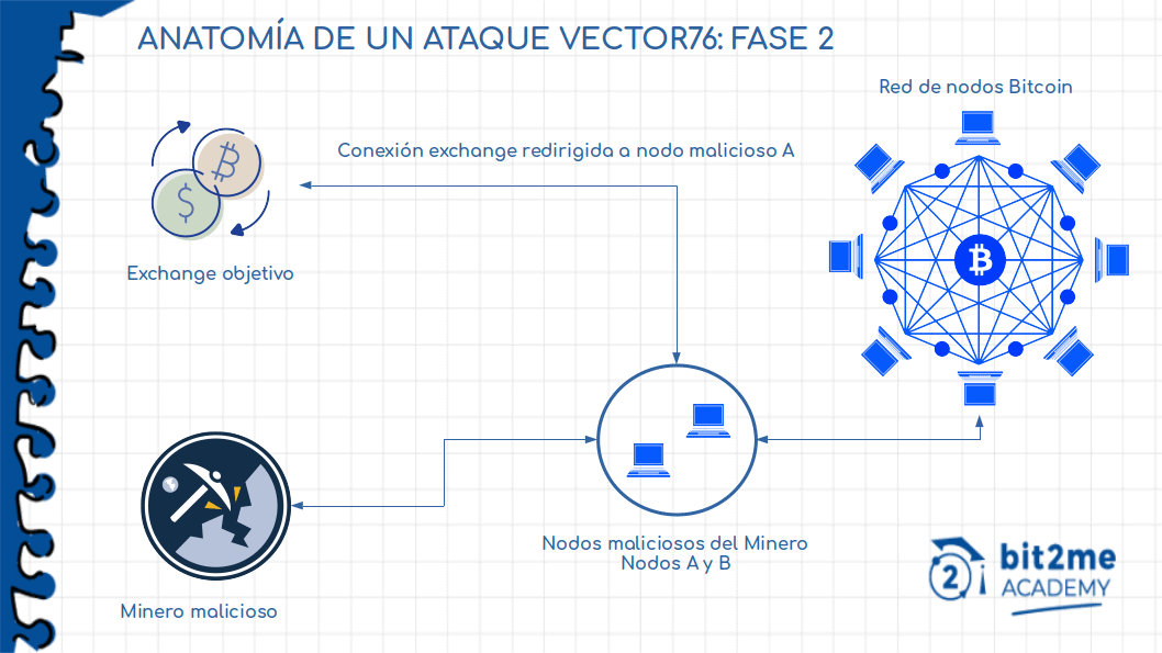 Fase 2 di un Vector 76 Attack