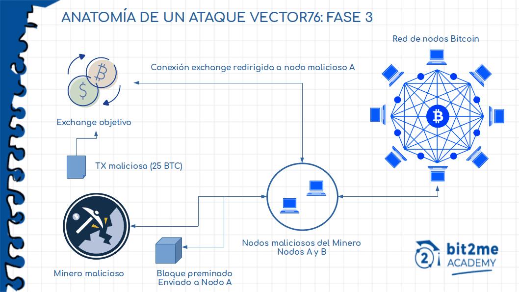Fase 3 di un Vector 76 Attack