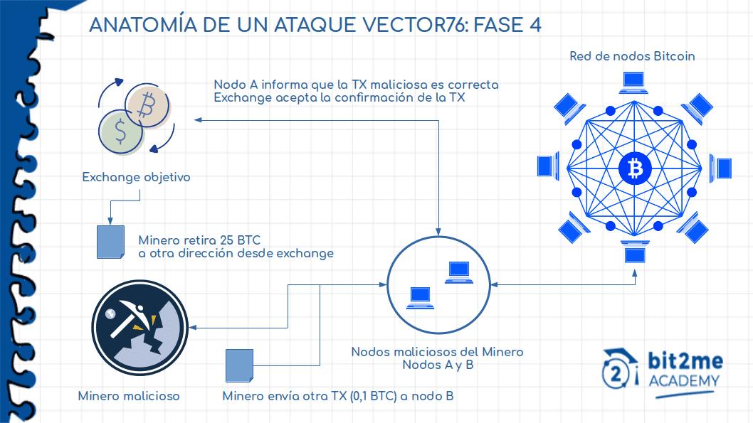 Fase 4 di un Vector 76 Attack