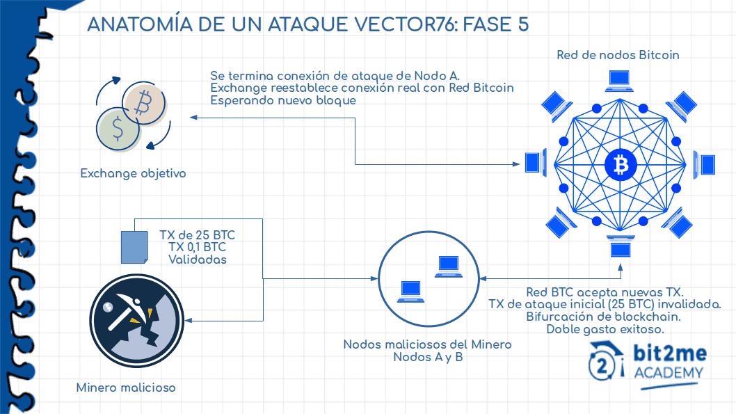 Fase 5 di un Vector 76 Attack