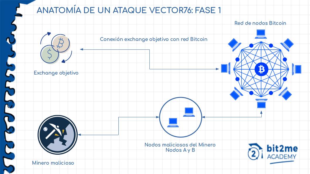 Fase 1 di un Vector 76 Attack