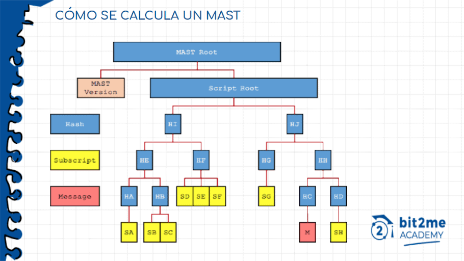 Cálculo de un MAST o Merkelized Abstract Syntax Trees