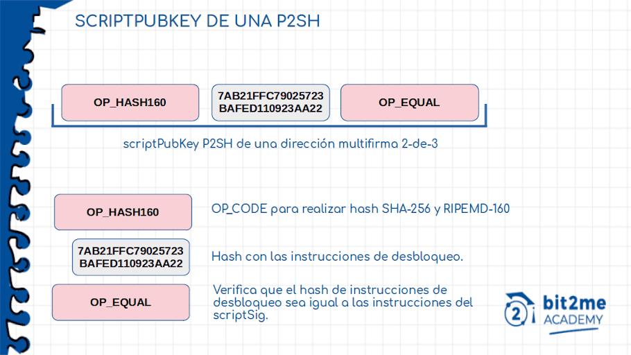scriptPubKey de una P2SH
