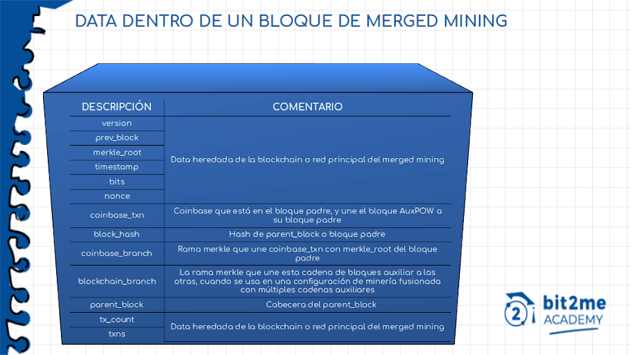 Structure of a combined mining block