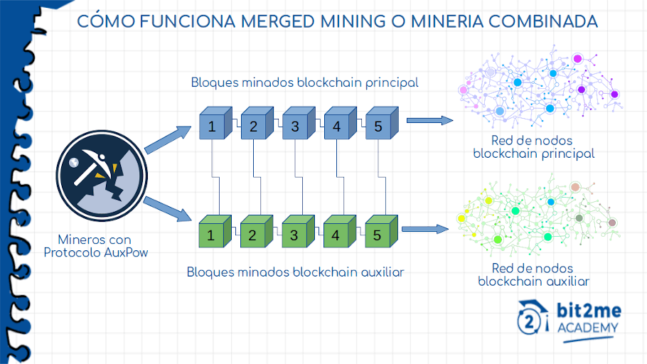 How combined mining or merged mining works