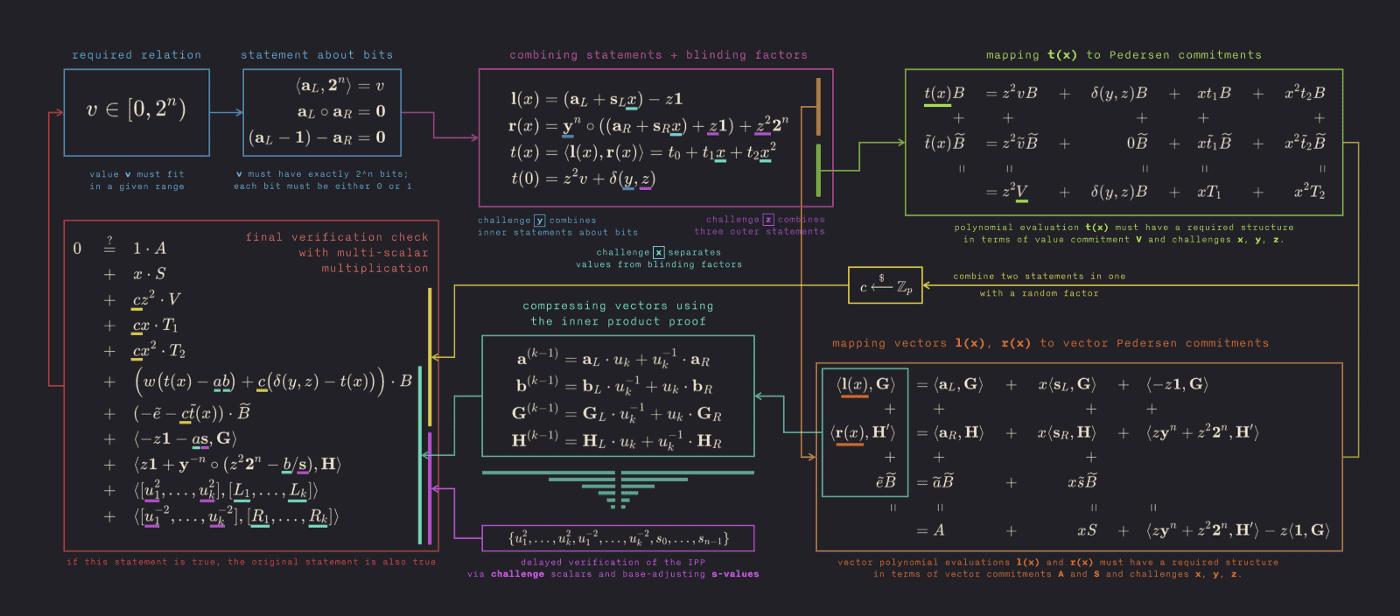 Matemáticas detrás de las Bulletproofs