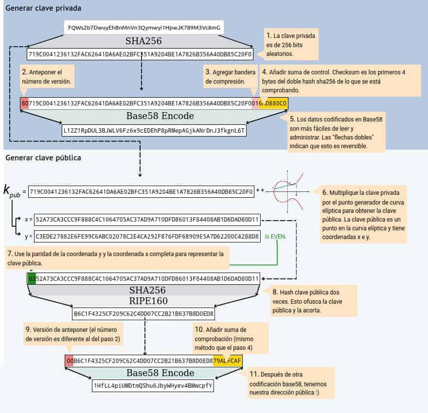 Checksum en Bitcoin y su uso en la generación de direcciones