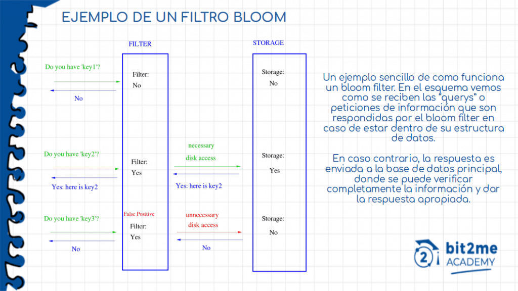 Como funciona un Bloom Filter o Filtro Bloom