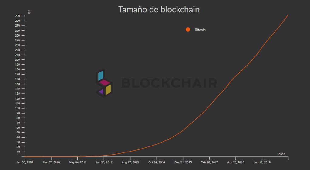 Gráfica de crecimiento de la blockchain de Bitcoin