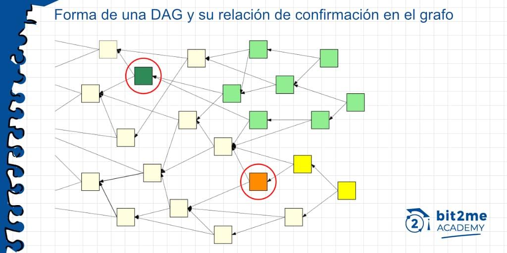 DAG en IOTA y la relación entre las transacciones confirmadas