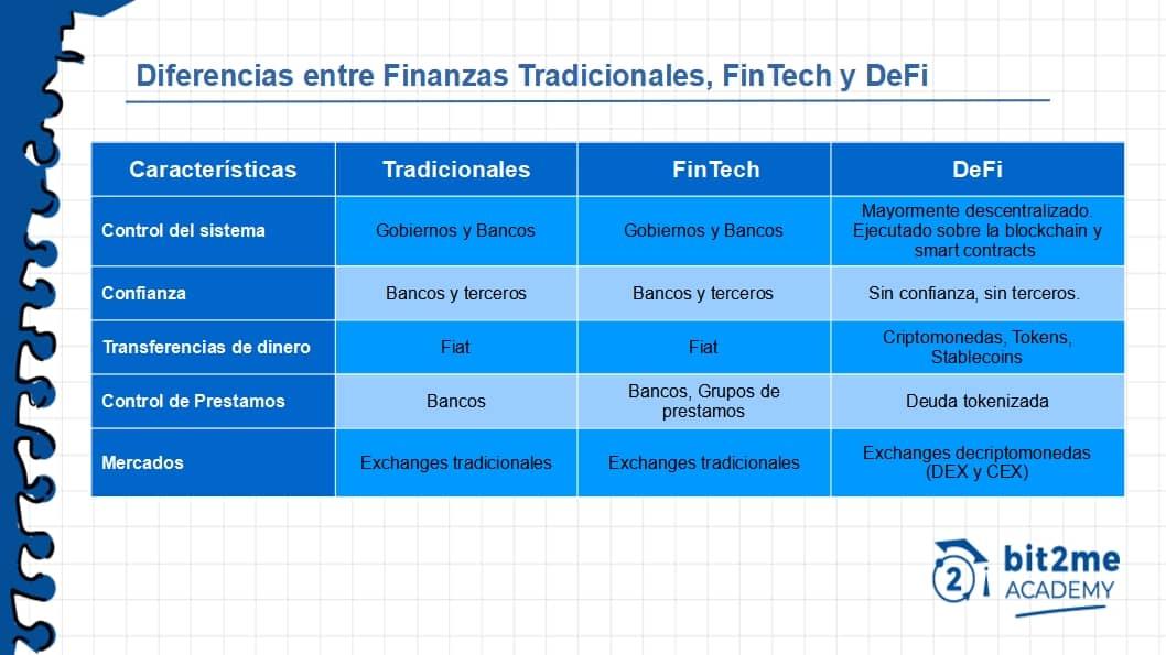 Diferencias entre finanzas tradicionales, fintech y DeFi