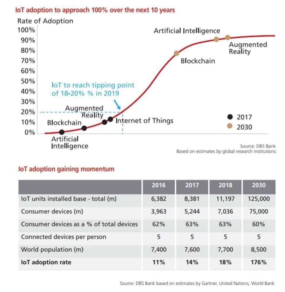 IoT y sus proyecciones a nivel mundial