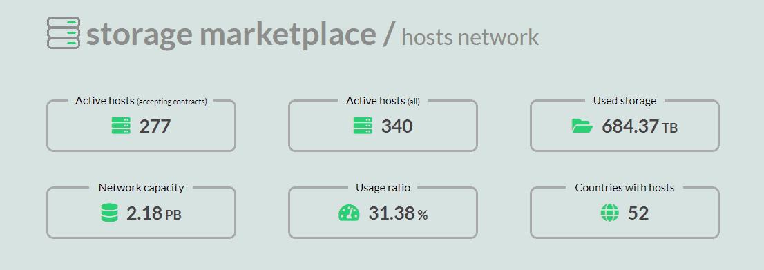 Sia estadísticas de su blockchain