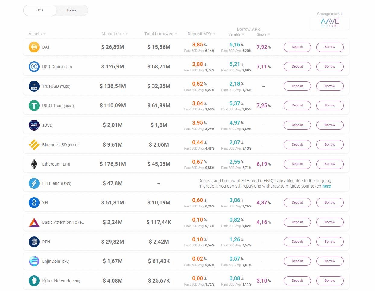 AAVE e sua lista de tokens suportados