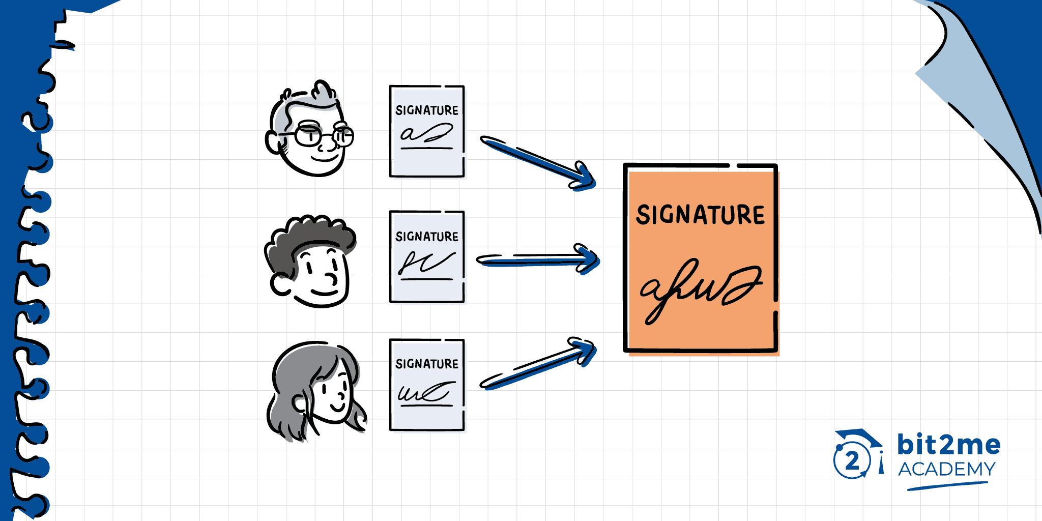 Agregação de assinatura ou agregação de assinaturas em Bitcoin